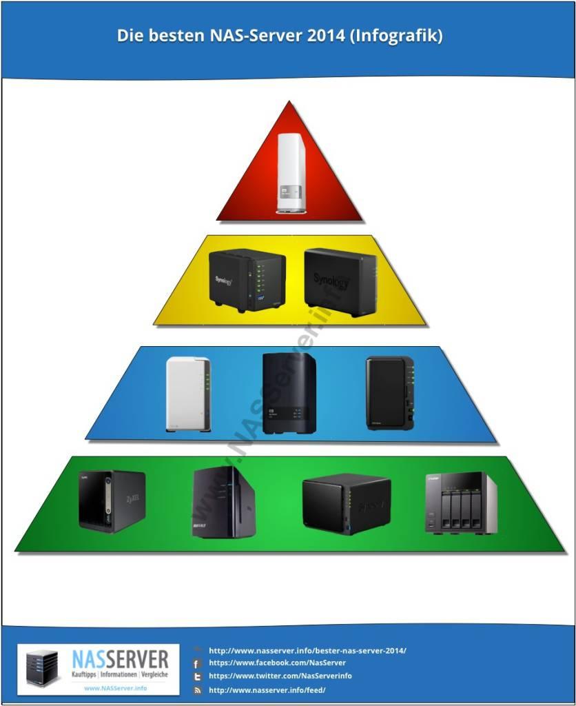 Pyramide der besten NAS-Server 2014