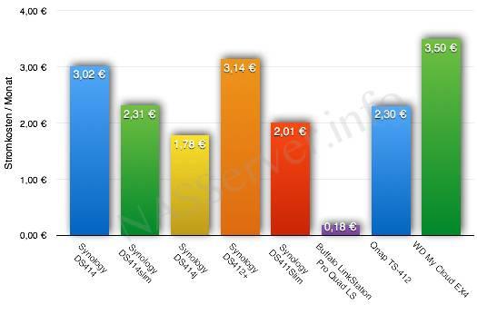 Stromkosten pro Monat aktueller NAS-Server im Standby